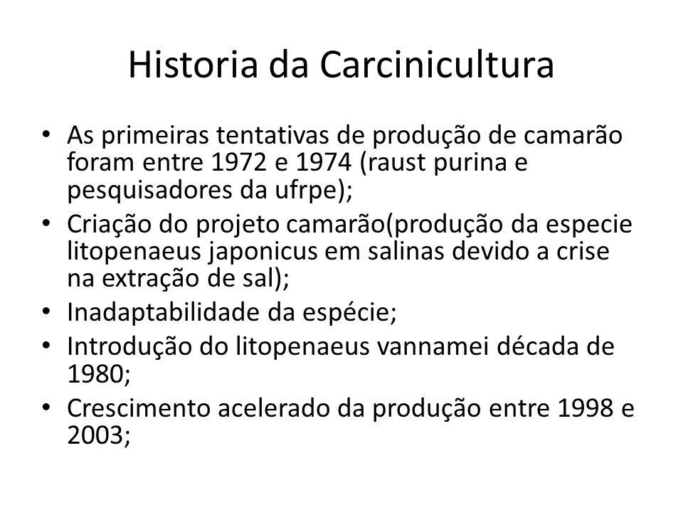 Historia da Carcinicultura
