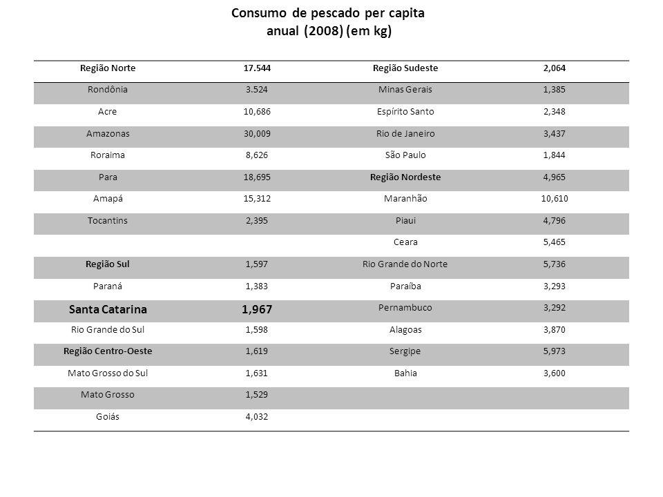 Consumo de pescado per capita