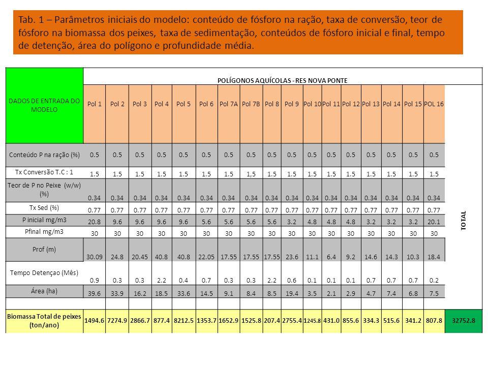 Tab. 1 – Parâmetros iniciais do modelo: conteúdo de fósforo na ração, taxa de conversão, teor de fósforo na biomassa dos peixes, taxa de sedimentação, conteúdos de fósforo inicial e final, tempo de detenção, área do polígono e profundidade média.