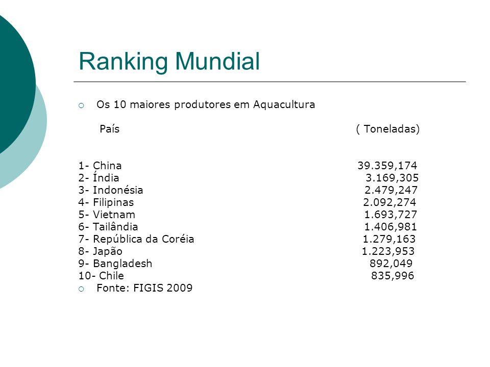 Ranking Mundial Os 10 maiores produtores em Aquacultura