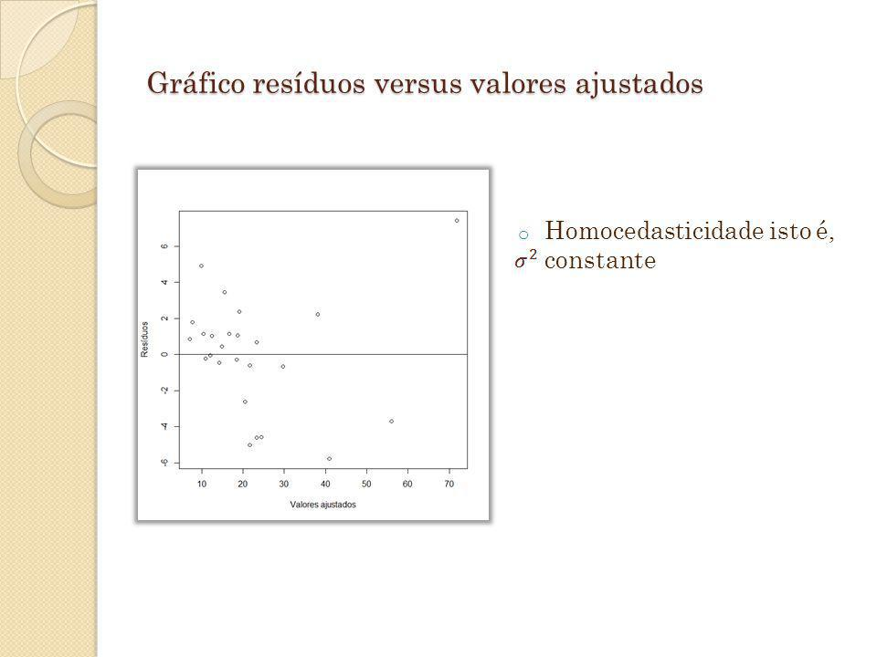 Gráfico resíduos versus valores ajustados