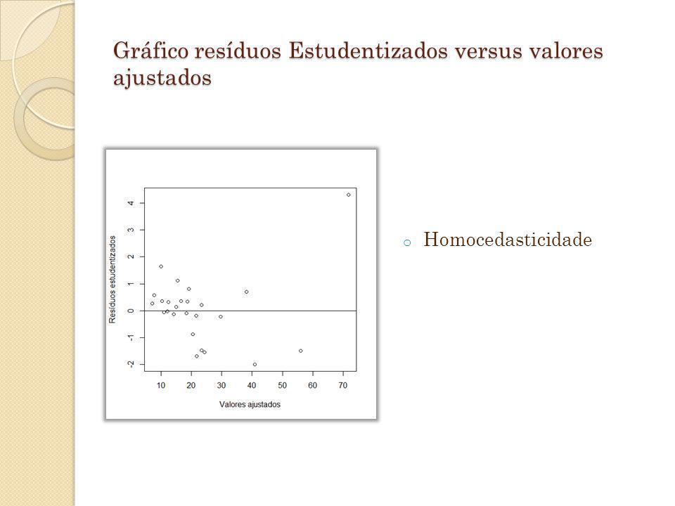 Gráfico resíduos Estudentizados versus valores ajustados