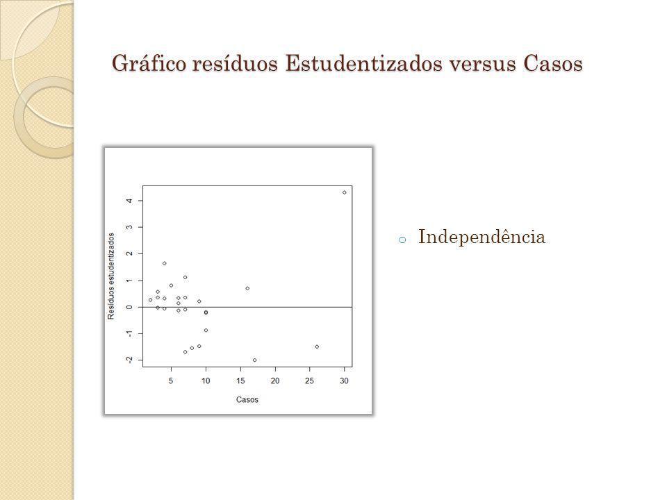 Gráfico resíduos Estudentizados versus Casos