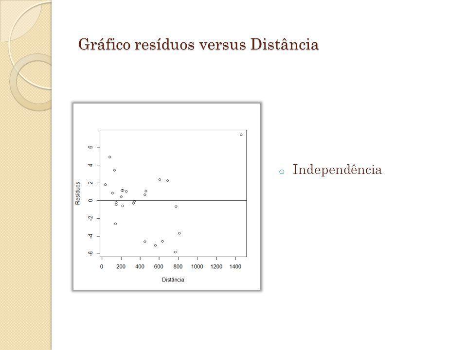 Gráfico resíduos versus Distância
