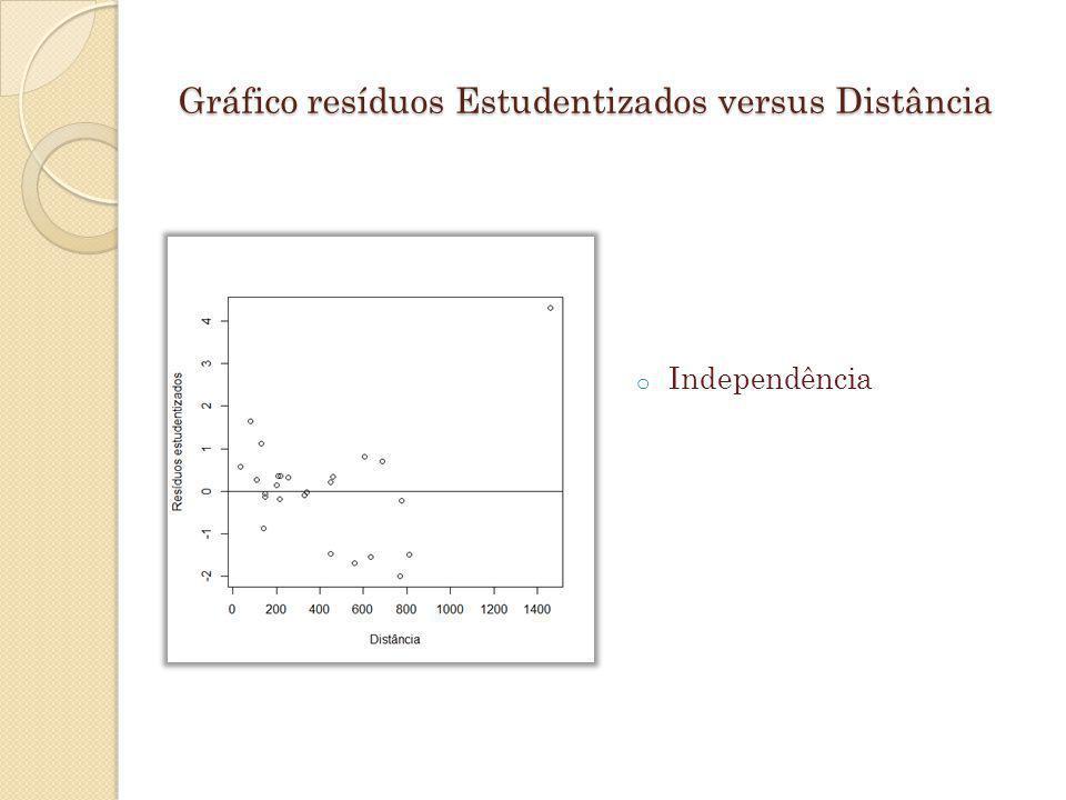 Gráfico resíduos Estudentizados versus Distância