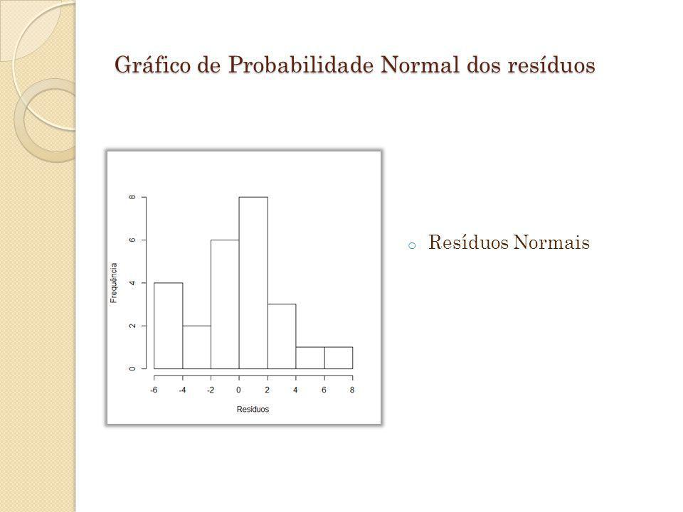 Gráfico de Probabilidade Normal dos resíduos