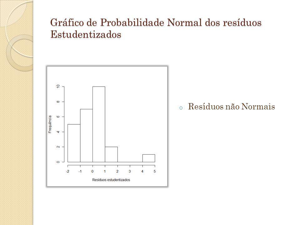 Gráfico de Probabilidade Normal dos resíduos Estudentizados