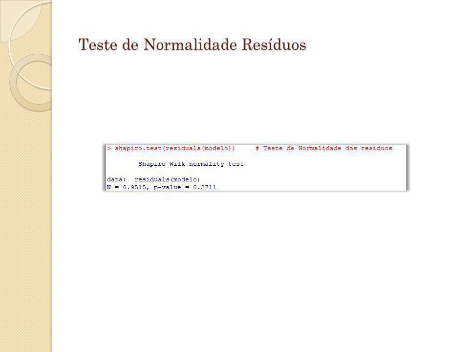 Teste de Normalidade Resíduos