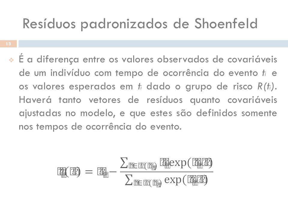 Resíduos padronizados de Shoenfeld