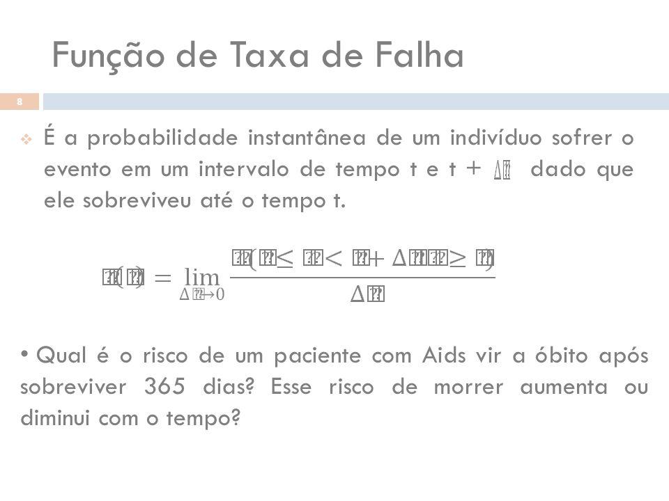 Função de Taxa de Falha