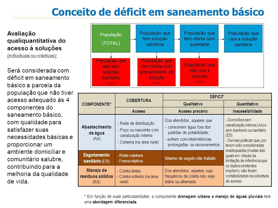Conceito de déficit em saneamento básico