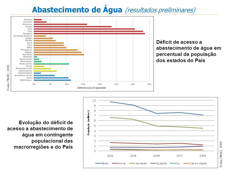 Abastecimento de Água (resultados preliminares)