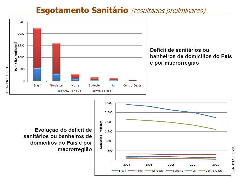 Esgotamento Sanitário (resultados preliminares)