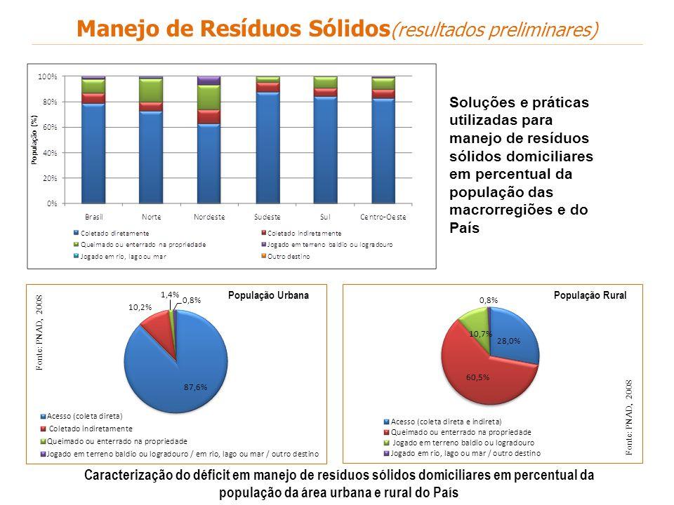 Manejo de Resíduos Sólidos(resultados preliminares)
