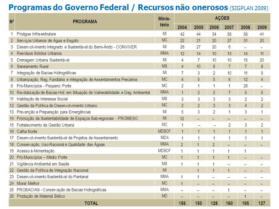 Programas do Governo Federal / Recursos não onerosos (SIGPLAN 2009)