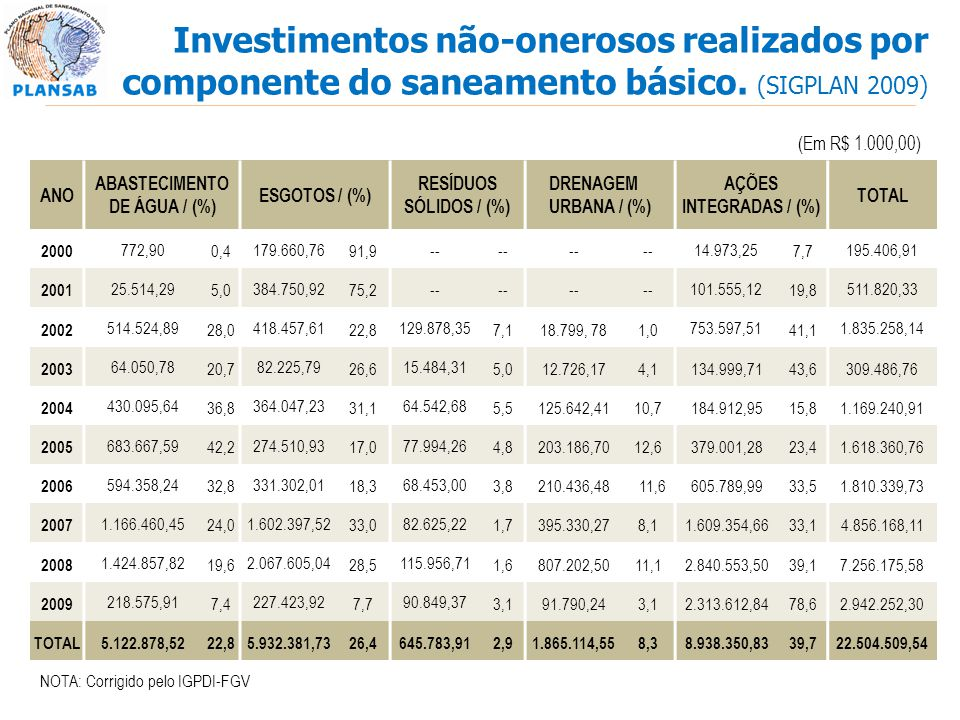 ABASTECIMENTO DE ÁGUA / (%)