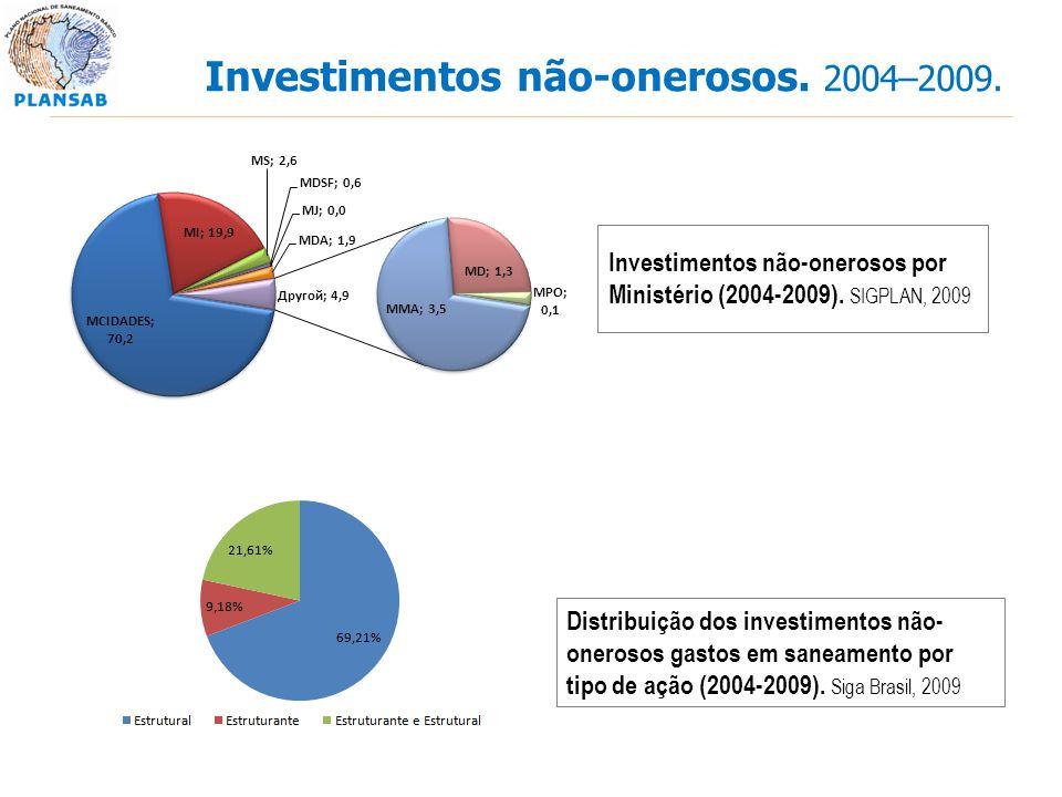 Investimentos não-onerosos por Ministério (2004-2009). SIGPLAN, 2009