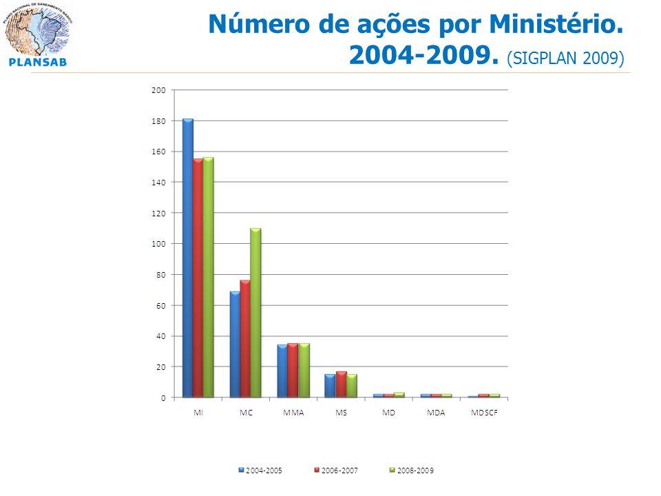 Número de ações por Ministério. 2004-2009. (SIGPLAN 2009)