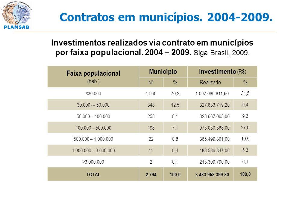 Investimentos realizados via contrato em municípios