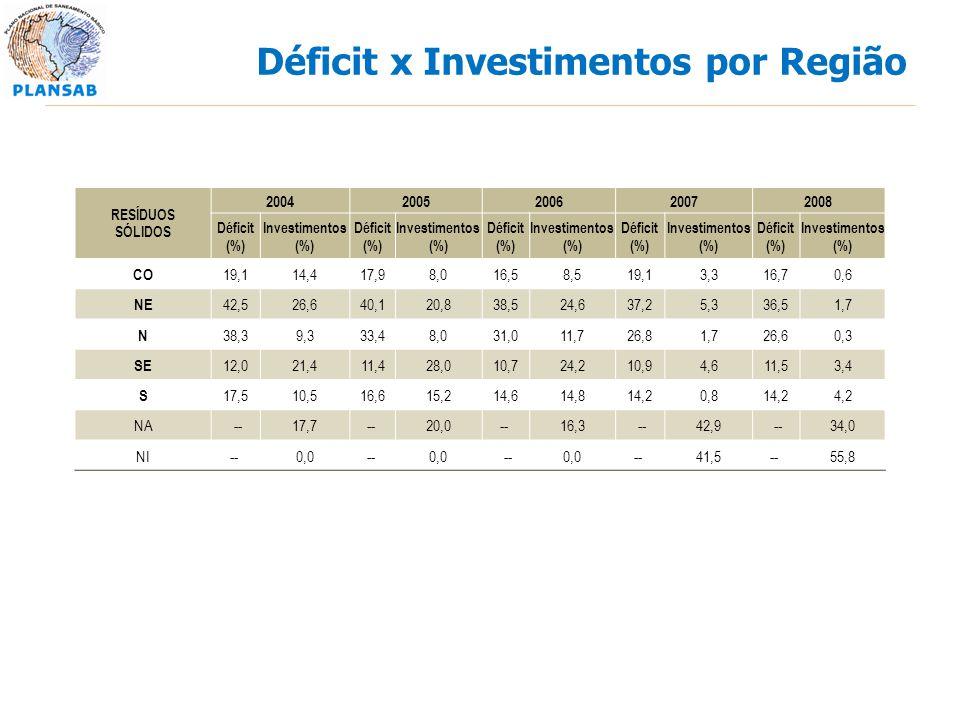 Déficit x Investimentos por Região