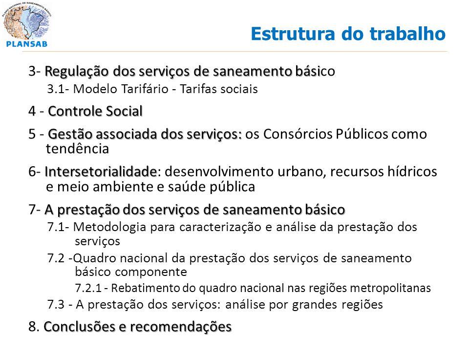 Estrutura do trabalho 3- Regulação dos serviços de saneamento básico