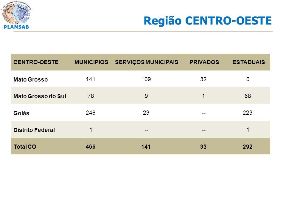 Região CENTRO-OESTE CENTRO-OESTE MUNICIPIOS SERVIÇOS MUNICIPAIS