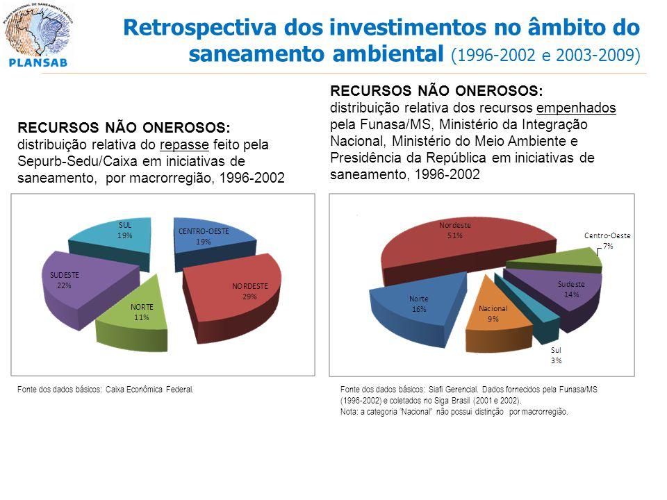 Retrospectiva dos investimentos no âmbito do saneamento ambiental (1996-2002 e 2003-2009)