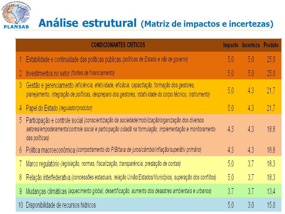 Análise estrutural (Matriz de impactos e incertezas)