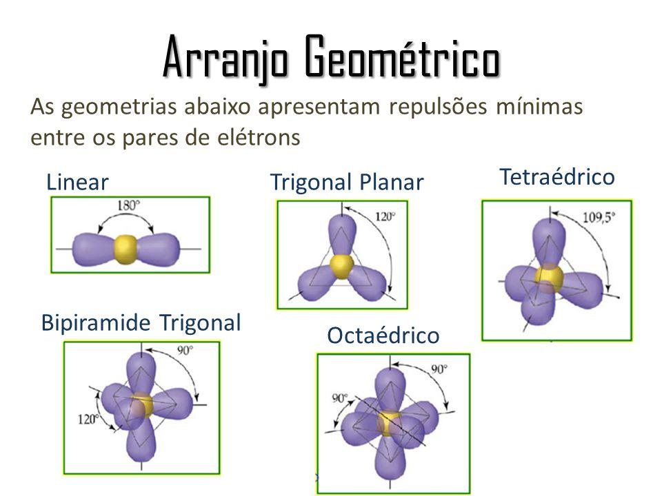 Arranjo Geométrico As geometrias abaixo apresentam repulsões mínimas