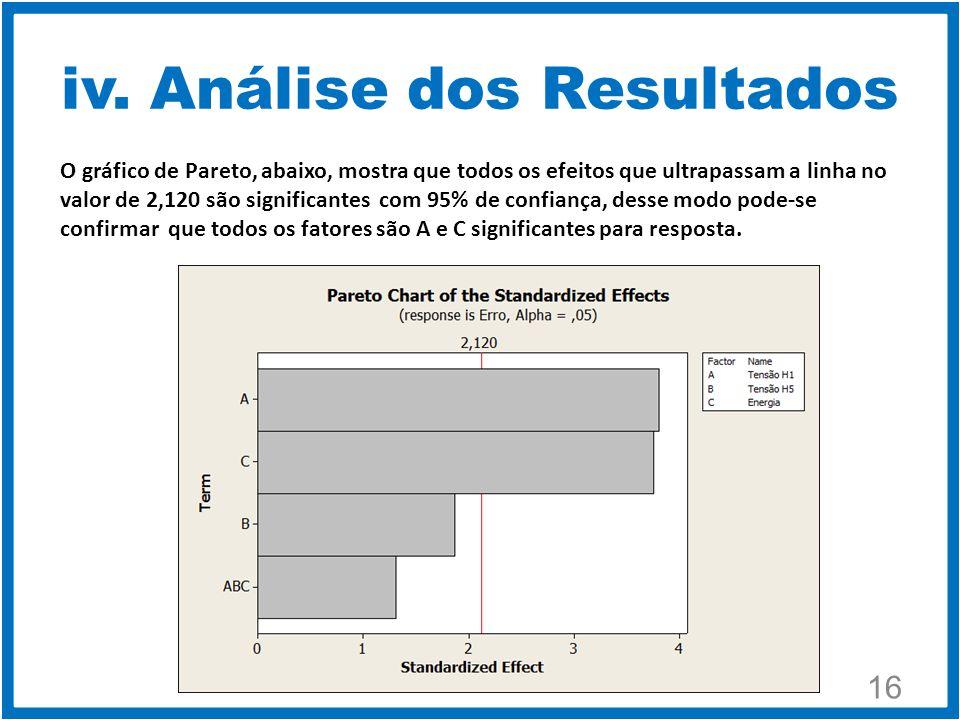 iv. Análise dos Resultados