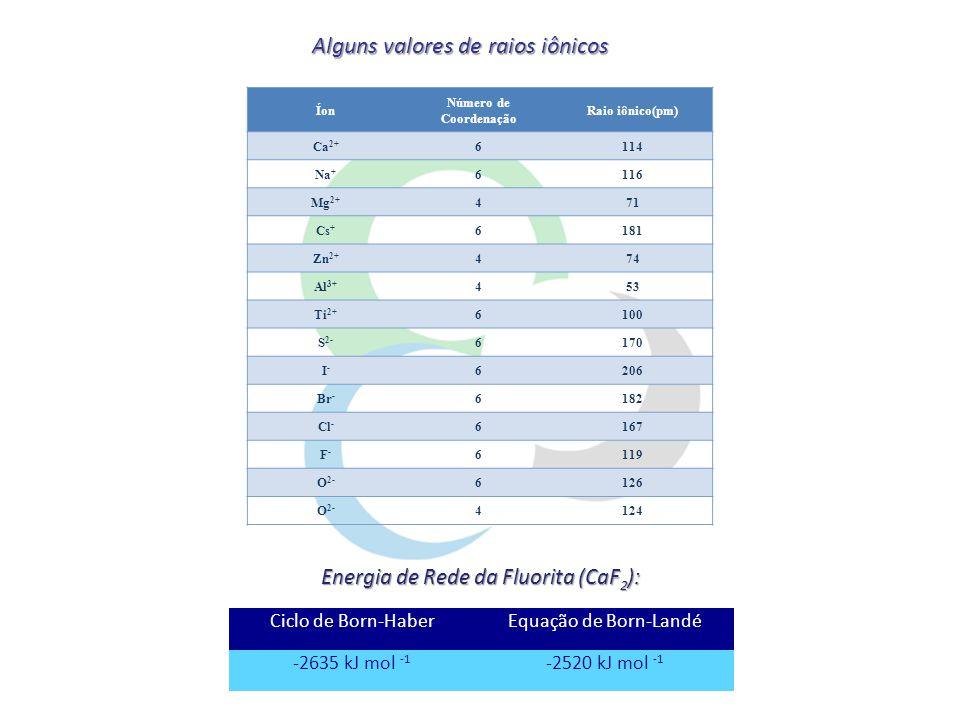 Energia de Rede da Fluorita (CaF2):