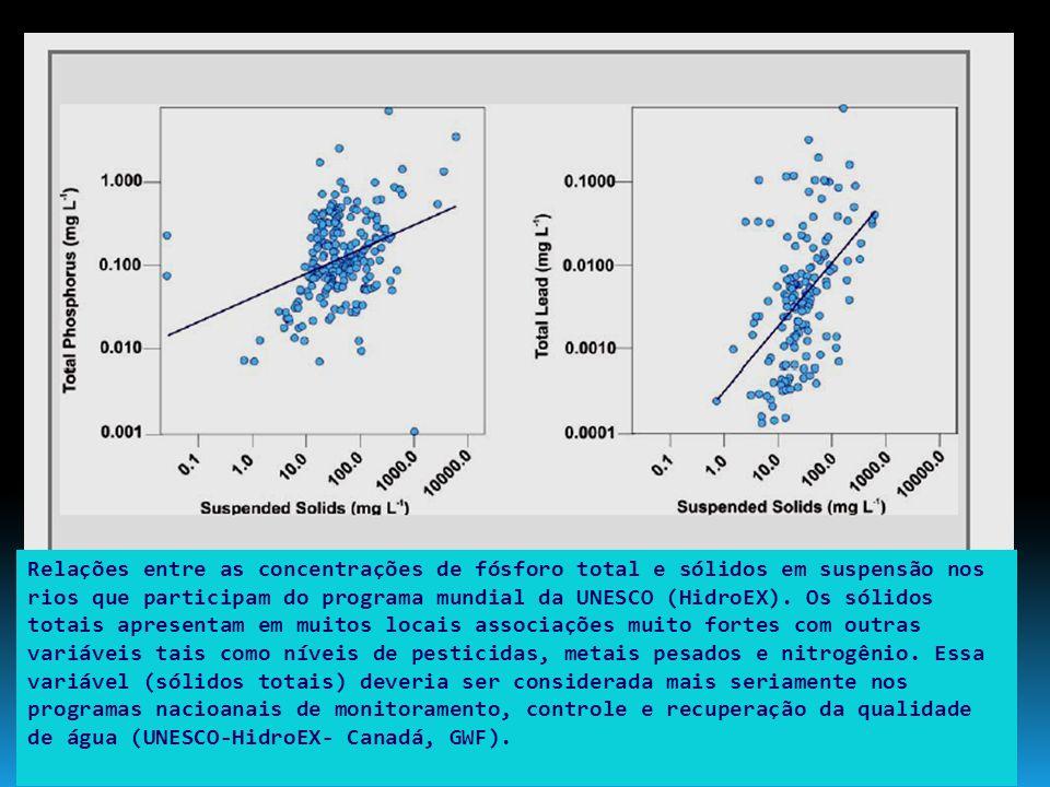 Relações entre as concentrações de fósforo total e sólidos em suspensão nos rios que participam do programa mundial da UNESCO (HidroEX).