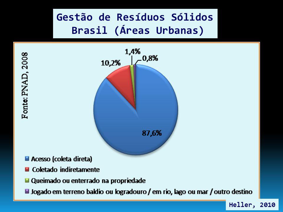 Gestão de Resíduos Sólidos Brasil (Áreas Urbanas)