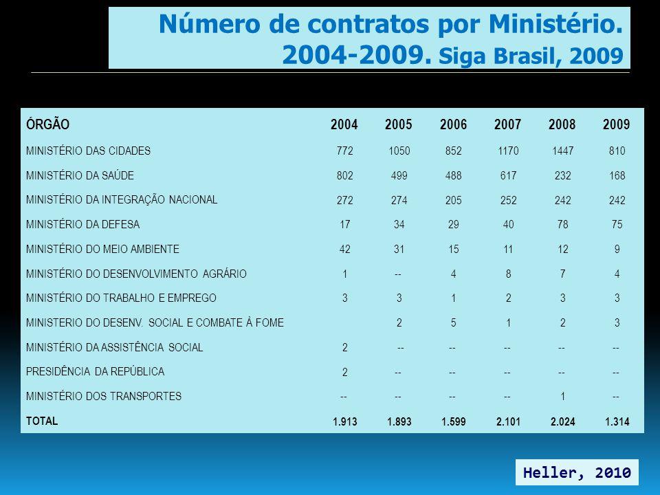 Número de contratos por Ministério. 2004-2009. Siga Brasil, 2009