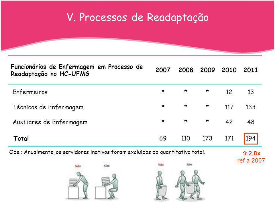 V. Processos de Readaptação