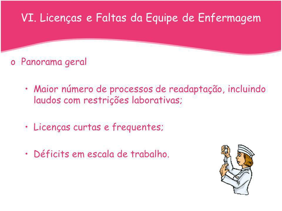 VI. Licenças e Faltas da Equipe de Enfermagem
