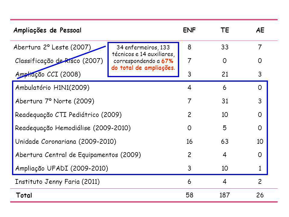 Classificação de Risco (2007) Ampliação CCI (2008) 3 21