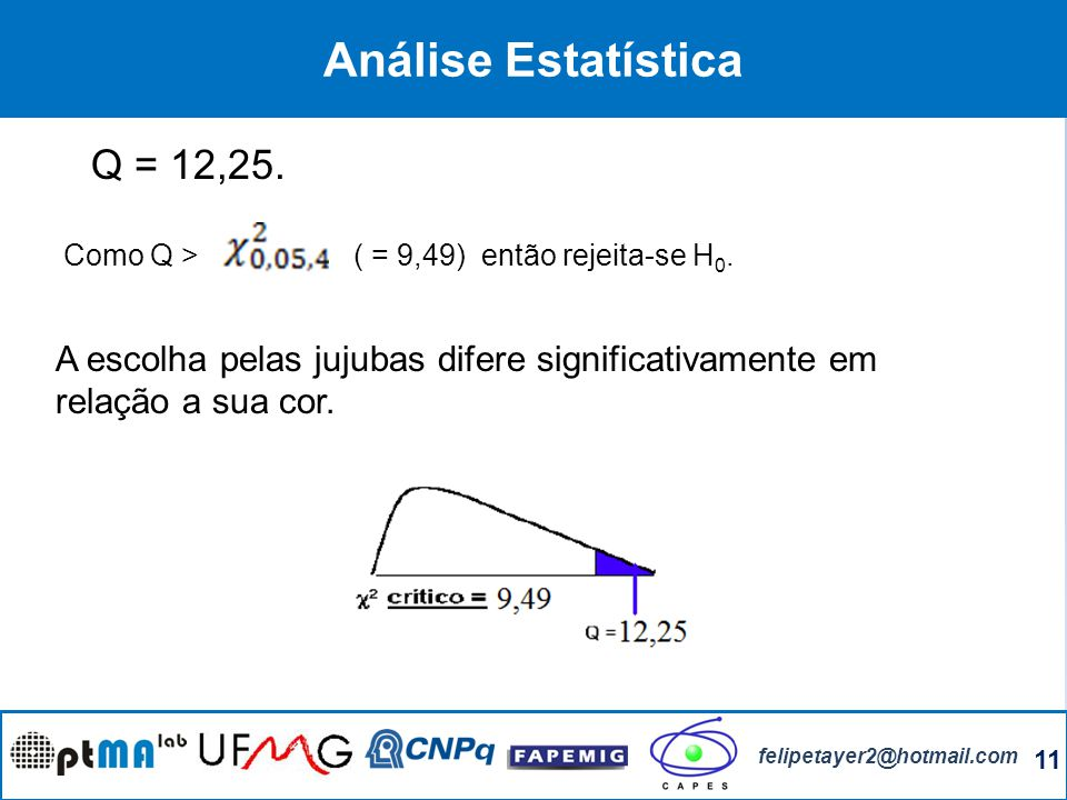 Análise Estatística Q = 12,25.