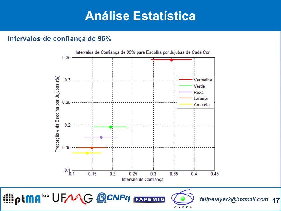 Análise Estatística Intervalos de confiança de 95%