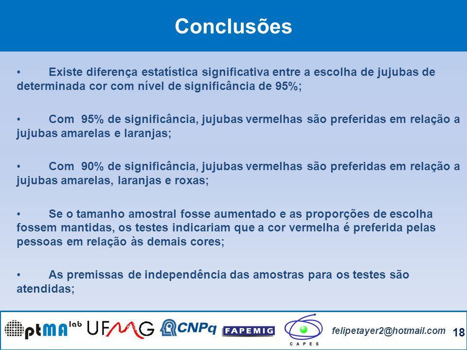 Conclusões Existe diferença estatística significativa entre a escolha de jujubas de determinada cor com nível de significância de 95%;