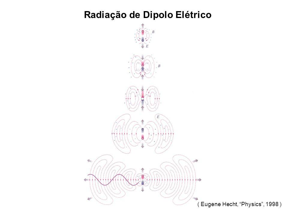 Radiação de Dipolo Elétrico