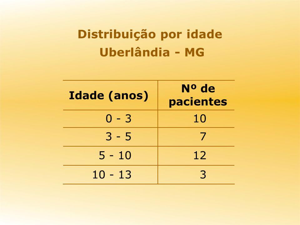 Distribuição por idade Uberlândia - MG
