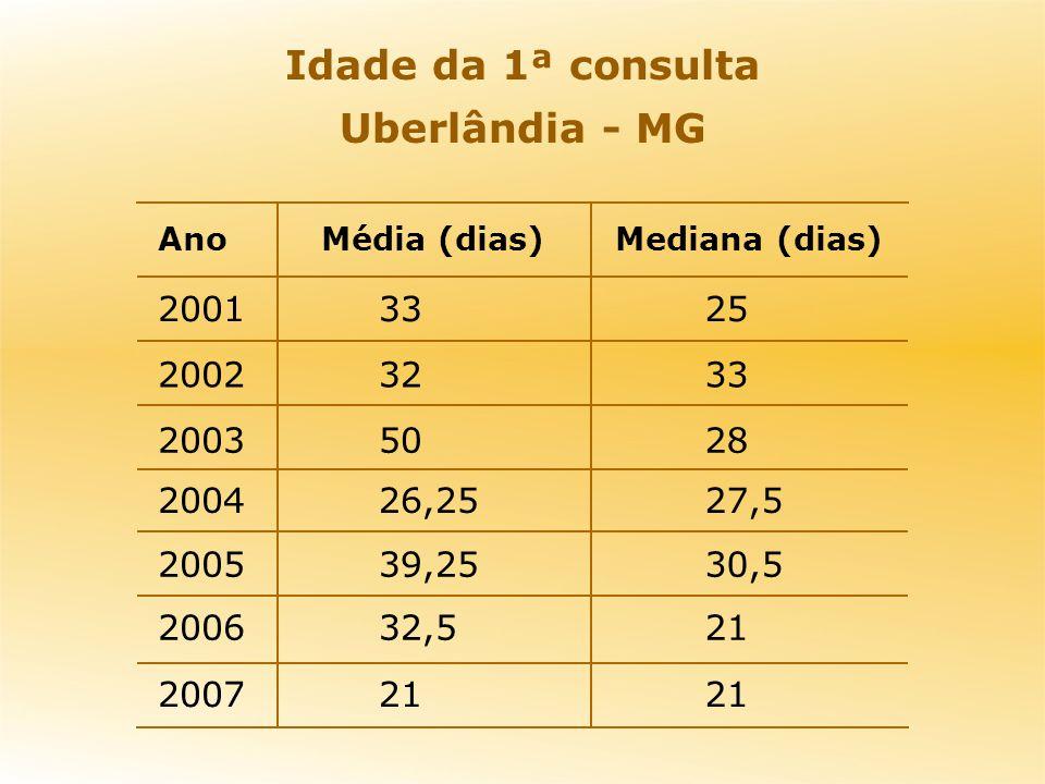 Idade da 1ª consulta Uberlândia - MG