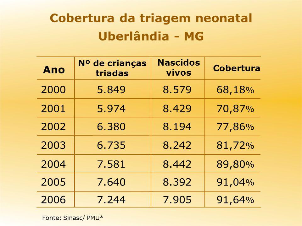 Cobertura da triagem neonatal Uberlândia - MG