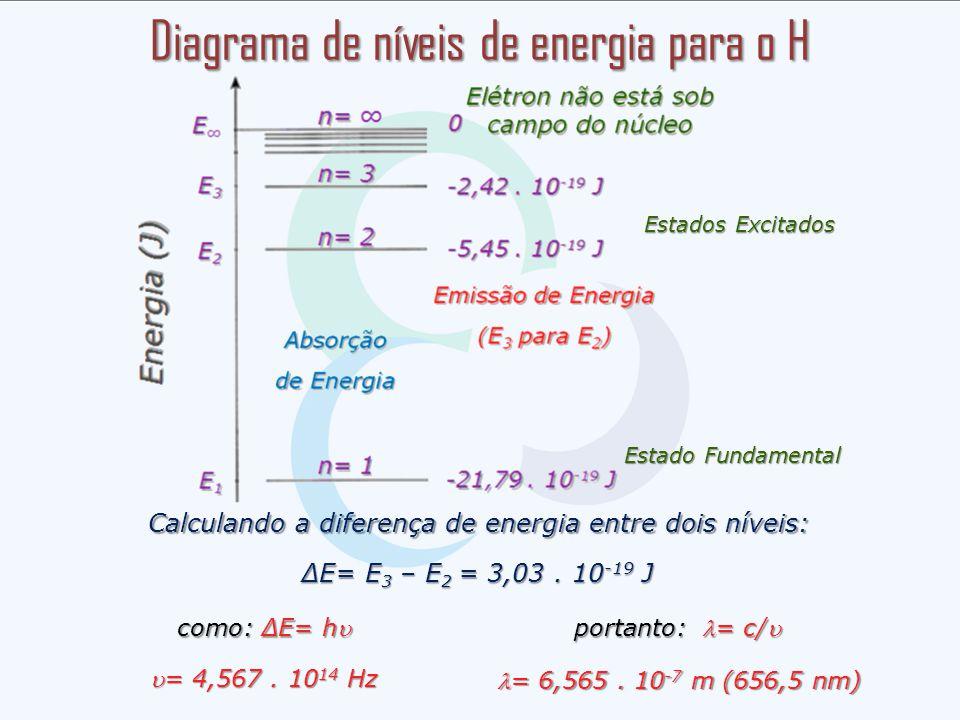 Diagrama de níveis de energia para o H
