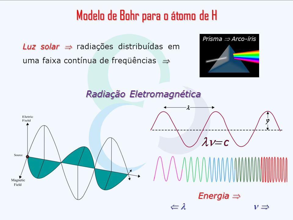 Modelo de Bohr para o átomo de H