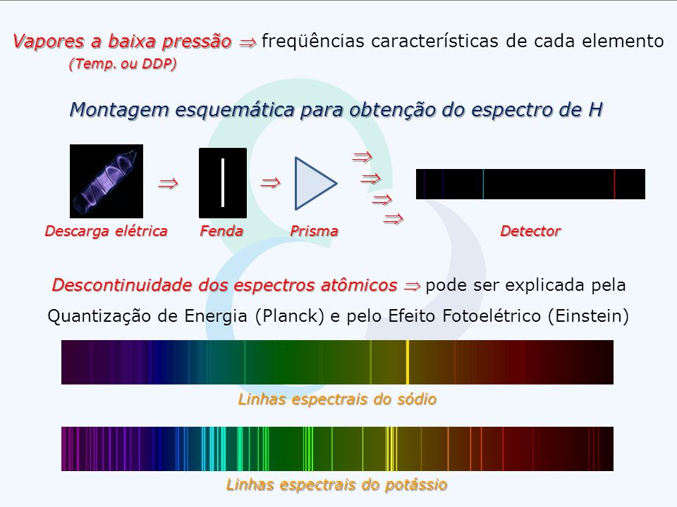 Vapores a baixa pressão  freqüências características de cada elemento