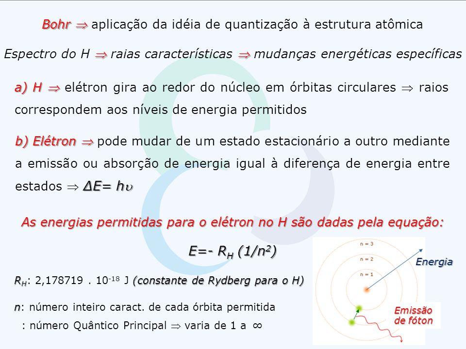 Bohr  aplicação da idéia de quantização à estrutura atômica