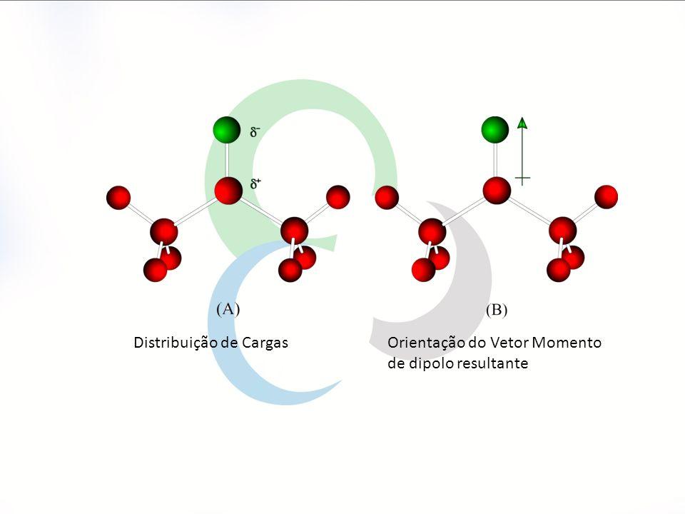 Distribuição de Cargas