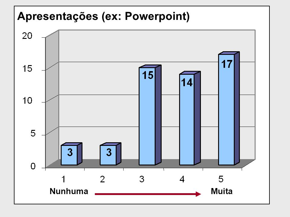 Apresentações (ex: Powerpoint)